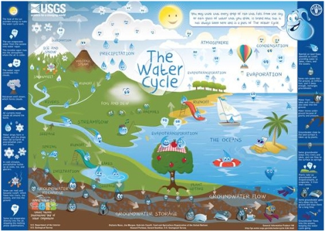usgs-watercycle